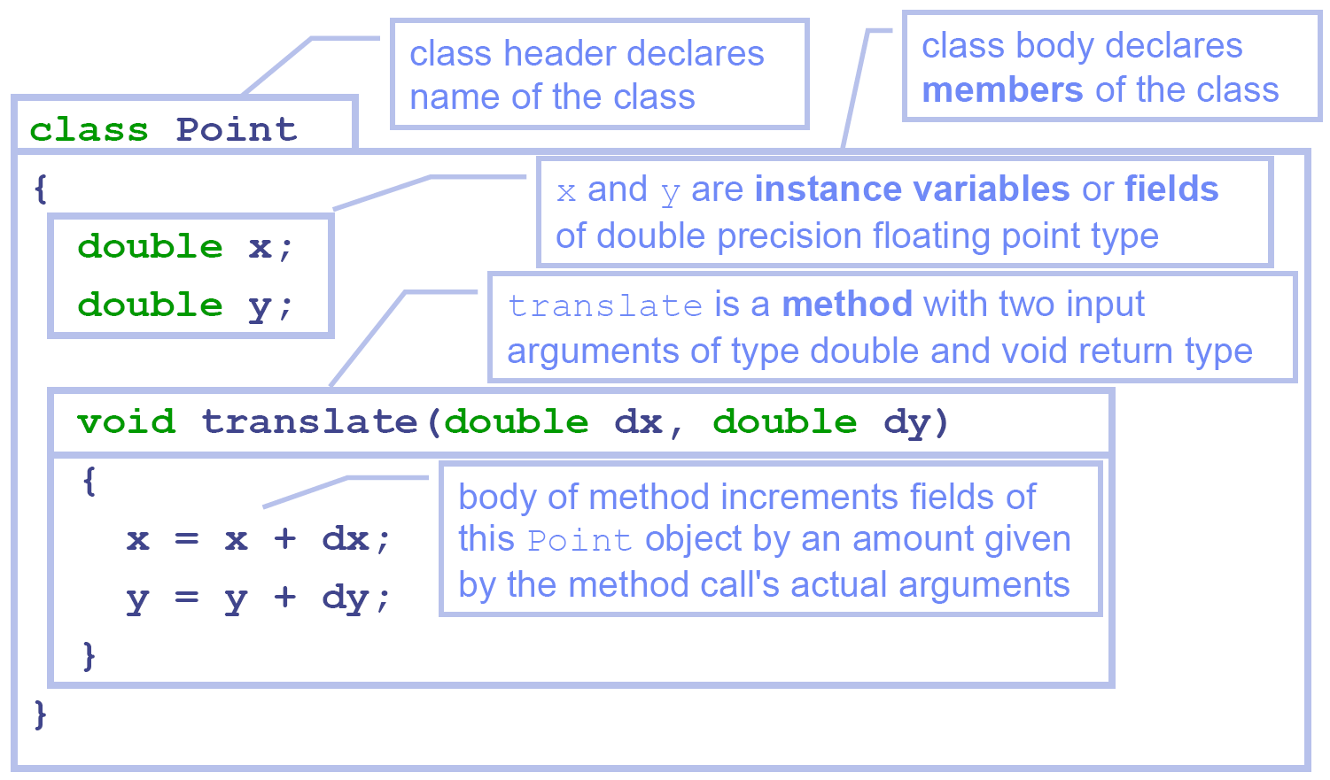 point_class_annotated