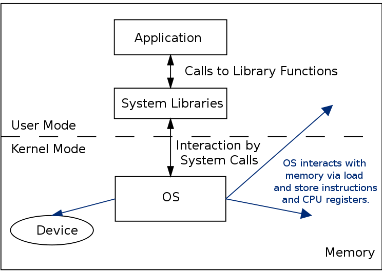 Diagram showing how the OS interacts with the system.