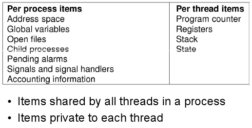 Table of per process and per thread resources.